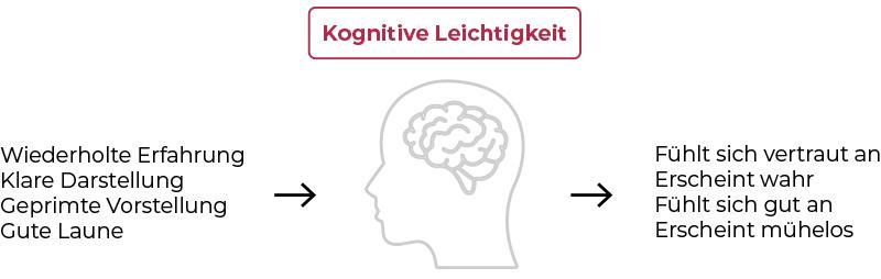 Kognitive Leichtigkeit