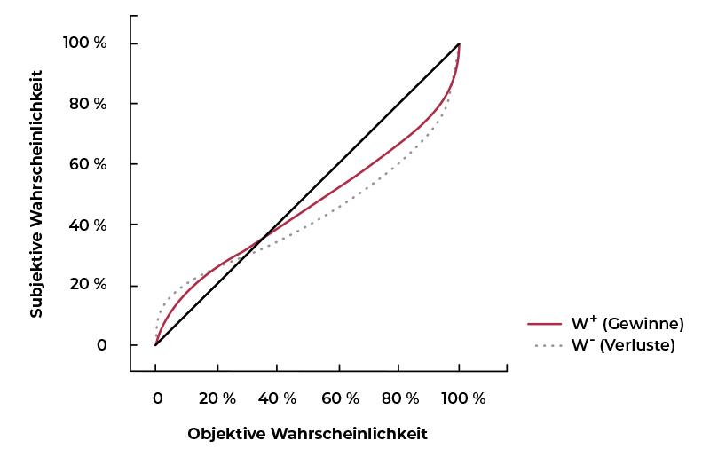 Prospect Theorie - Gewichtungsfunktion