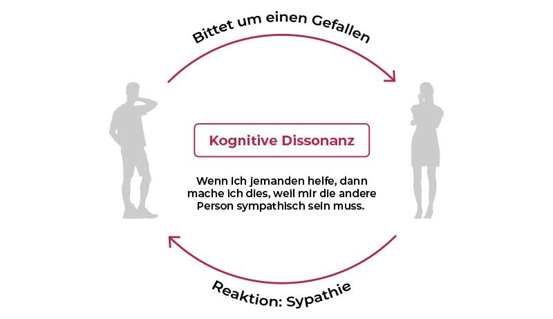 Benjamin-Franklin-Effekt