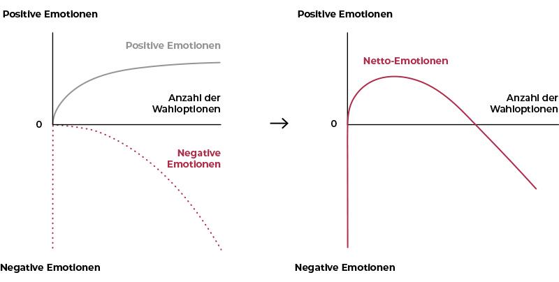Netto Emotionen aus positiven und negativen Emotionen