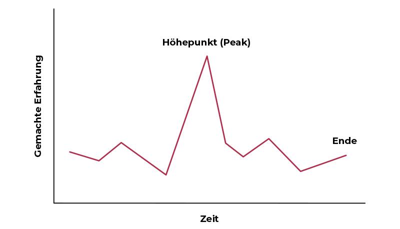 Peak-End-Rule