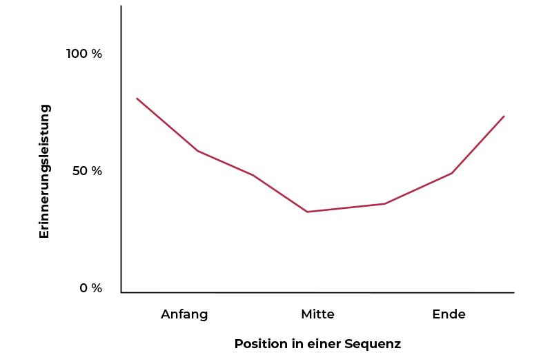 Primacy-Recency-Effekt